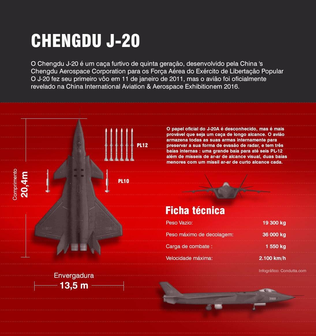 Infográfico: condutta.com