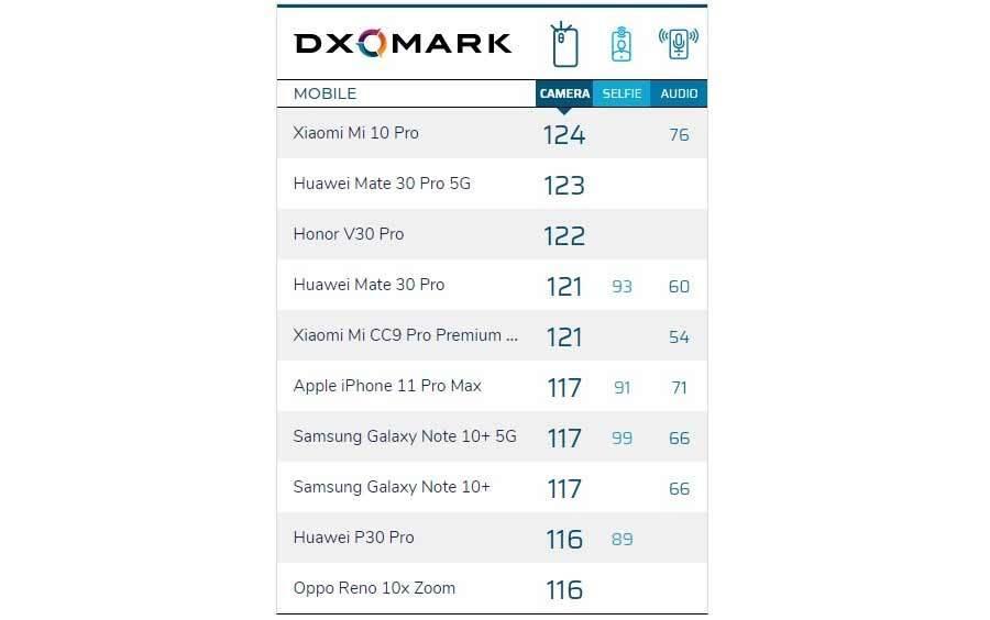 Para chegar ao topo da lista do   DxOMark, o aparelho precisou fazer 124 pontos