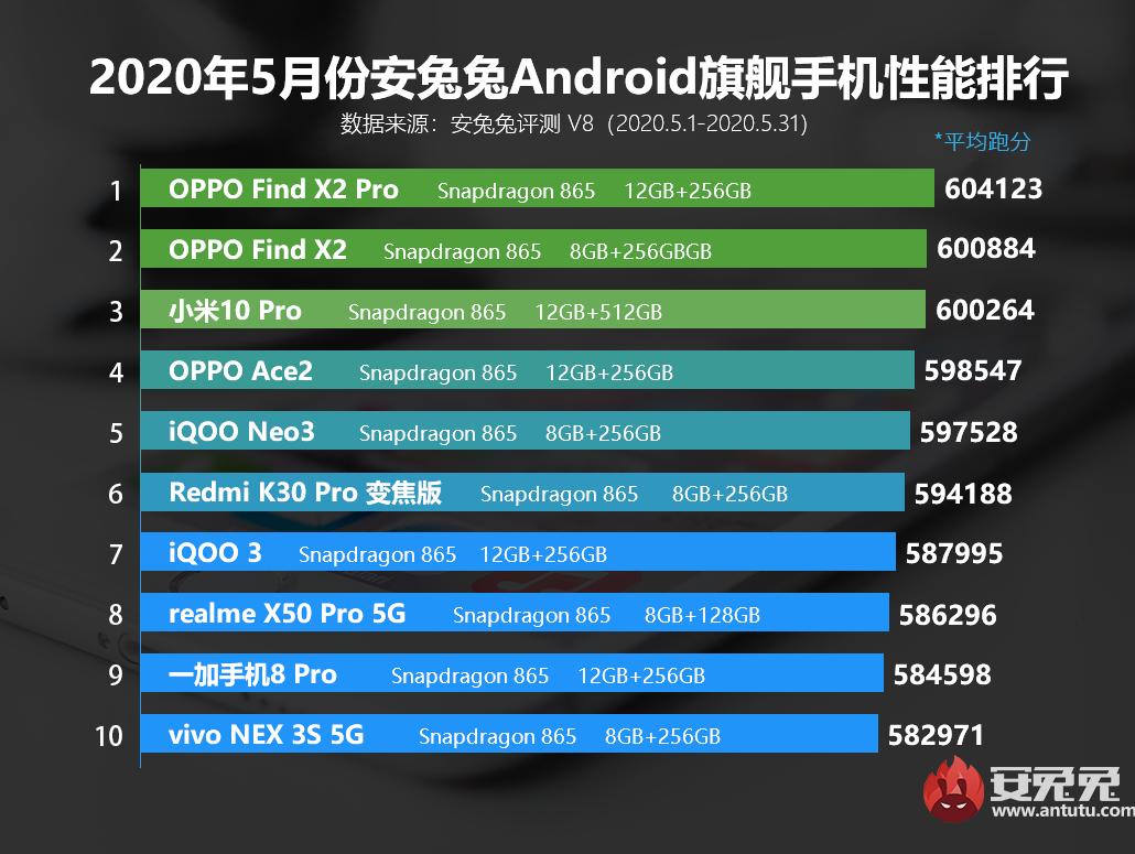Lista revela smartphones Android mais potentes em maio de 2020