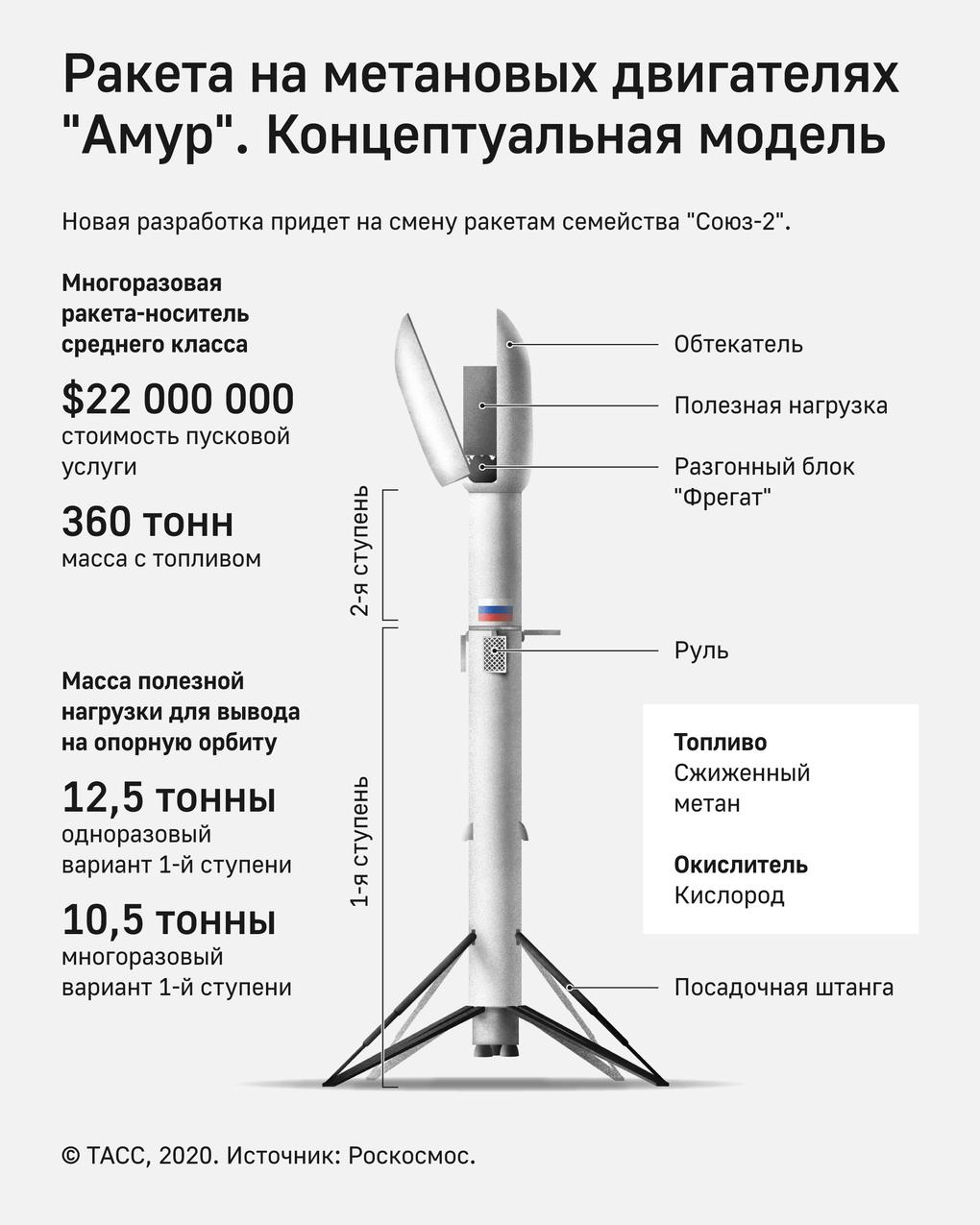 Rússia espera lançar foguete reaproveitável até 2026
