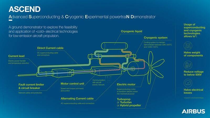 Airbus revela projeto de motor elétrico supercondutor para uso em aviões