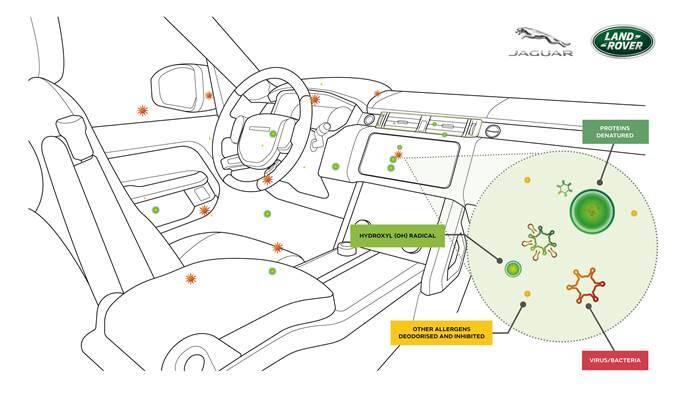Jaguar Land Rover testa tecnologia capaz de inibir até 97% dos vírus e bactérias no ar
