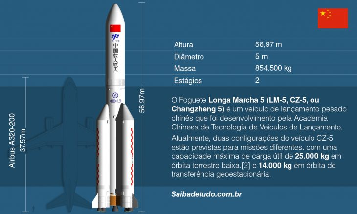 Parte de 20 toneladas de foguete chinês cairá na Terra hoje